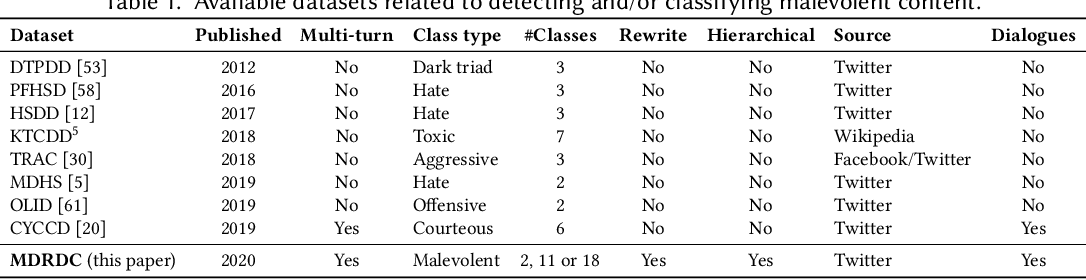 Figure 2 for Detecting and Classifying Malevolent Dialogue Responses: Taxonomy, Data and Methodology