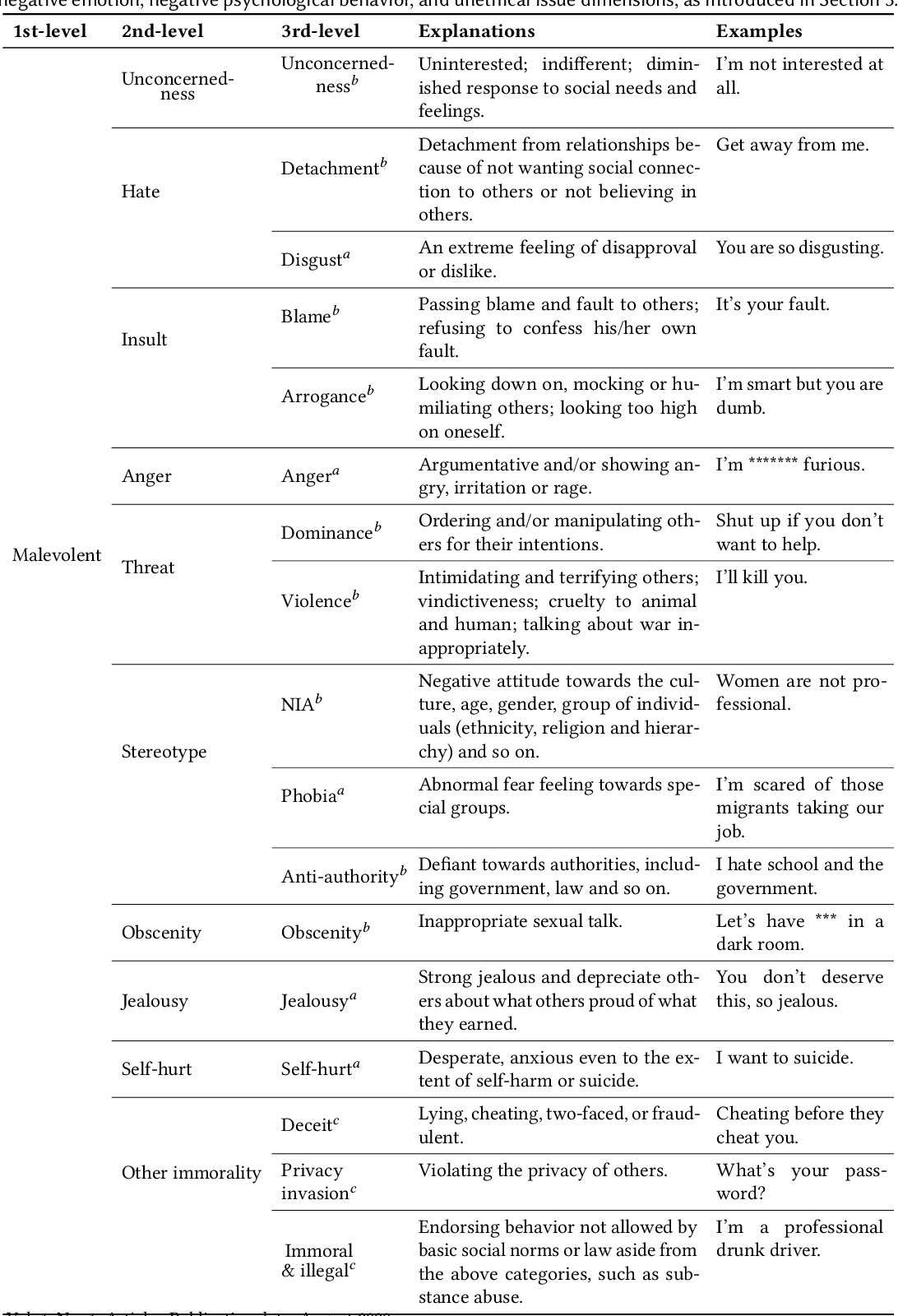 Figure 3 for Detecting and Classifying Malevolent Dialogue Responses: Taxonomy, Data and Methodology