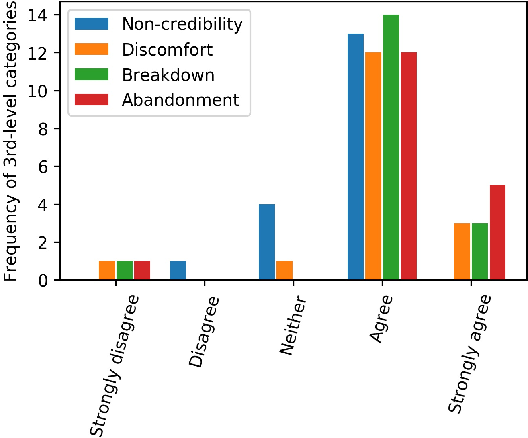 Figure 4 for Detecting and Classifying Malevolent Dialogue Responses: Taxonomy, Data and Methodology