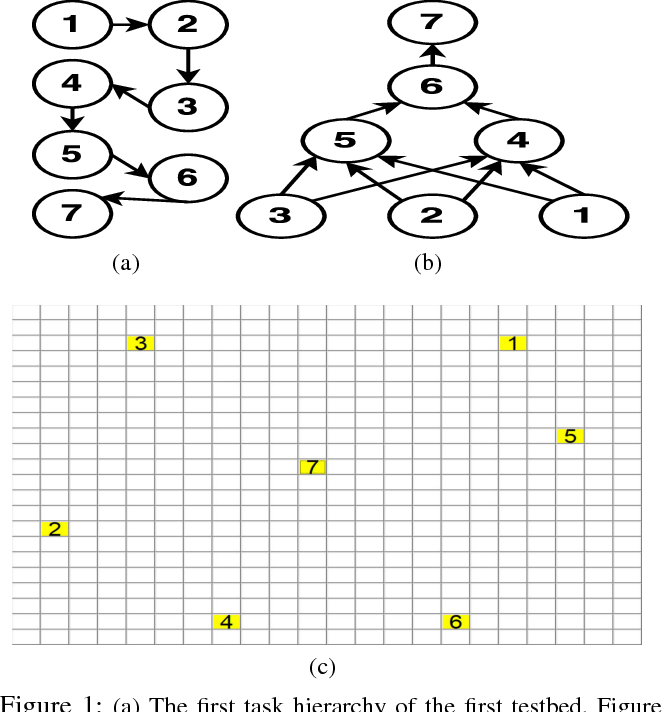 Figure 1 for Autonomous Extraction of a Hierarchical Structure of Tasks in Reinforcement Learning, A Sequential Associate Rule Mining Approach