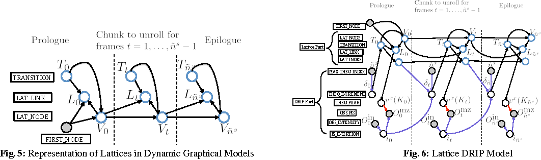 Figure 3 for Faster graphical model identification of tandem mass spectra using peptide word lattices