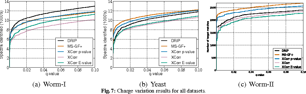 Figure 4 for Faster graphical model identification of tandem mass spectra using peptide word lattices