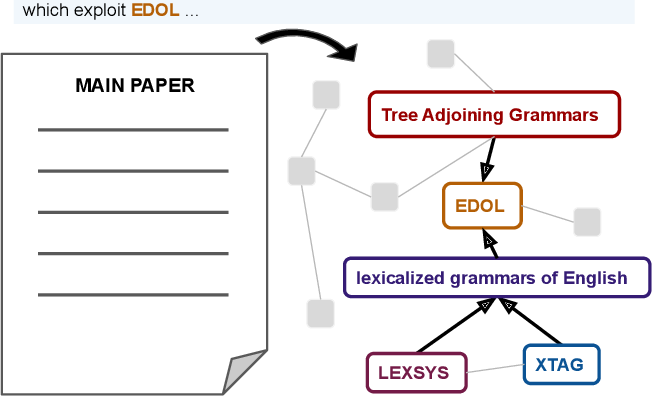 Figure 1 for Extracting Summary Knowledge Graphs from Long Documents