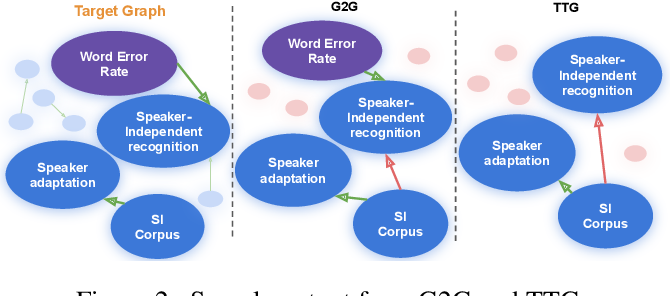 Figure 4 for Extracting Summary Knowledge Graphs from Long Documents