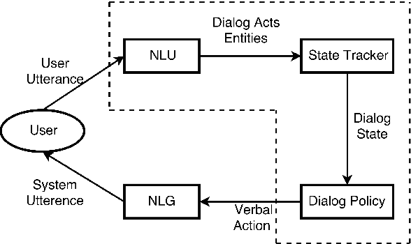 Figure 1 for Towards End-to-End Learning for Dialog State Tracking and Management using Deep Reinforcement Learning