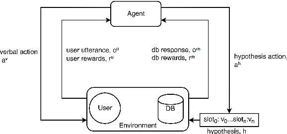Figure 3 for Towards End-to-End Learning for Dialog State Tracking and Management using Deep Reinforcement Learning