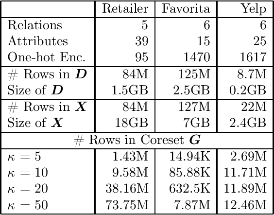 Figure 2 for Rk-means: Fast Clustering for Relational Data