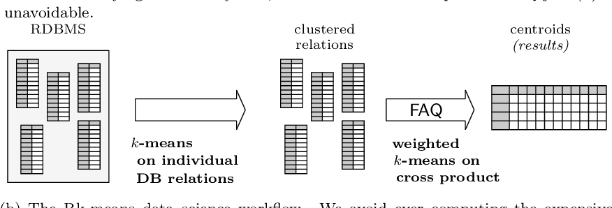 Figure 1 for Rk-means: Fast Clustering for Relational Data