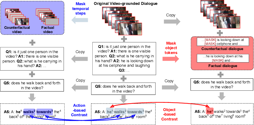 Figure 1 for $C^3$: Compositional Counterfactual Constrastive Learning for Video-grounded Dialogues
