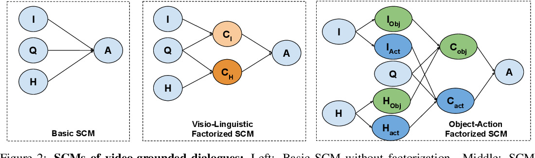 Figure 3 for $C^3$: Compositional Counterfactual Constrastive Learning for Video-grounded Dialogues