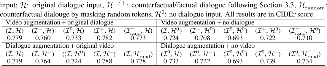 Figure 4 for $C^3$: Compositional Counterfactual Constrastive Learning for Video-grounded Dialogues