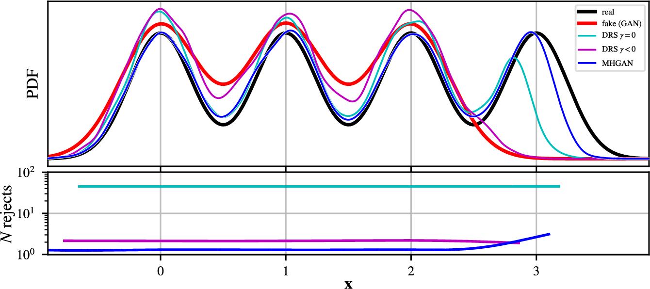 Figure 3 for Metropolis-Hastings Generative Adversarial Networks