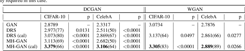 Figure 2 for Metropolis-Hastings Generative Adversarial Networks