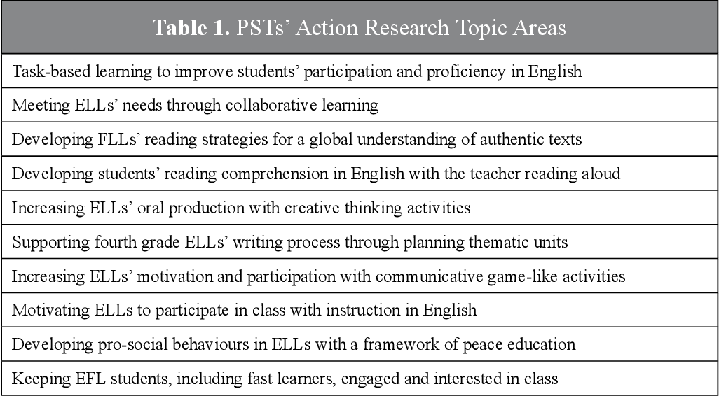 Action Research Topics and Questions in a Foreign Languages