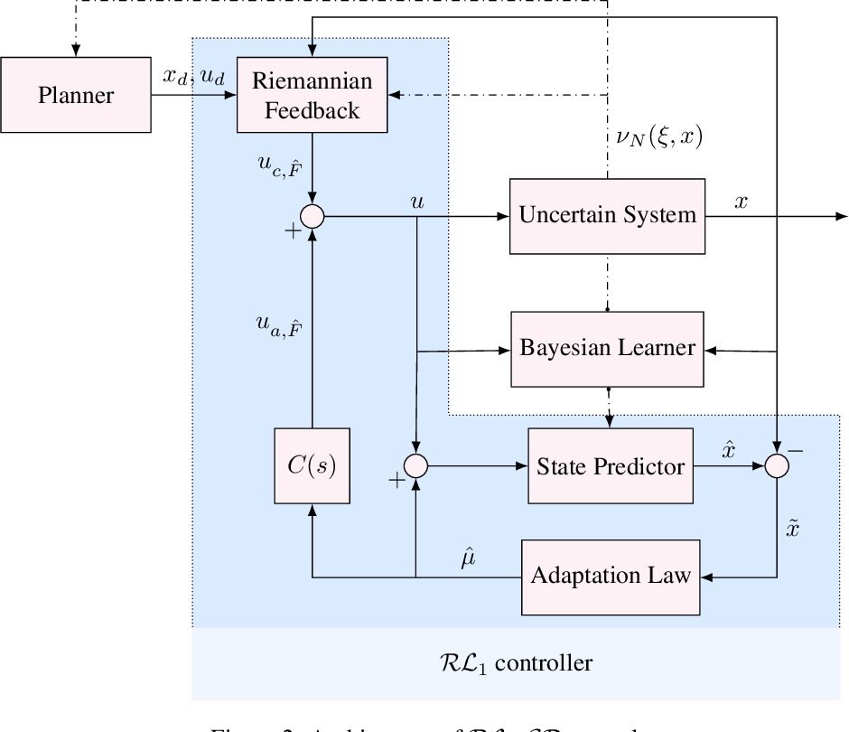 Figure 2 for $\mathcal{RL}_1$-$\mathcal{GP}$: Safe Simultaneous Learning and Control