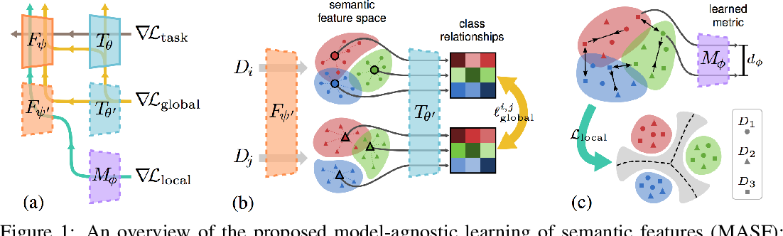 Figure 1 for Domain Generalization via Model-Agnostic Learning of Semantic Features