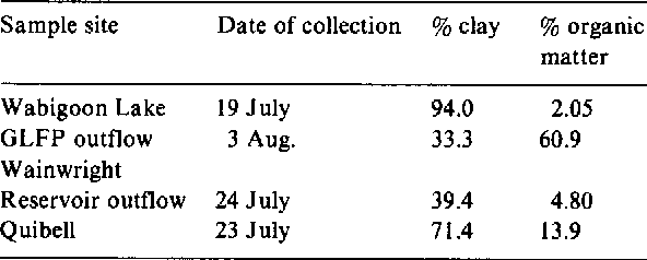 Table 1. Relative abundance of clay(<2 gm inorganic fraction as determined by settling velocity) and organic matter(determined by weight loss after H202 digestion) in suspended particulates collected in July and August.