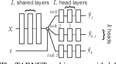 Figure 1 for Perfect Match: A Simple Method for Learning Representations For Counterfactual Inference With Neural Networks