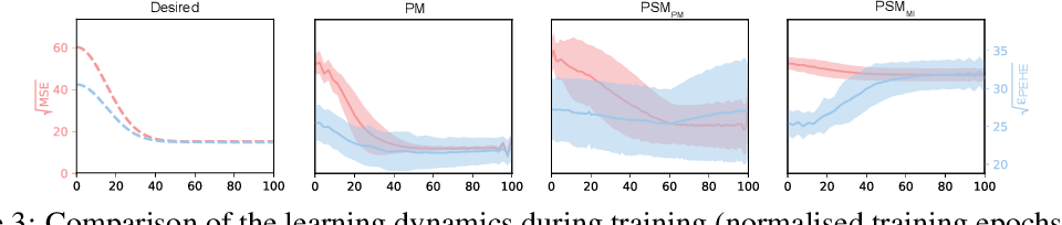 Figure 4 for Perfect Match: A Simple Method for Learning Representations For Counterfactual Inference With Neural Networks