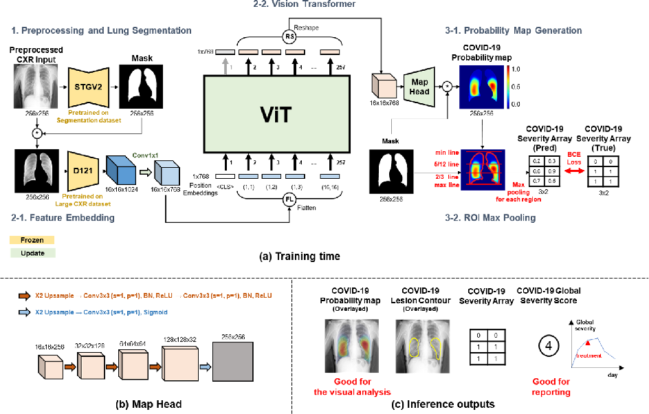 Figure 1 for Severity Quantification and Lesion Localization of COVID-19 on CXR using Vision Transformer