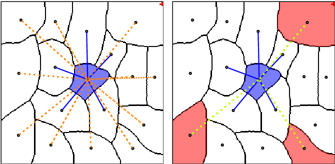 Figure 2 for Leveraging Domain Knowledge to improve EM image segmentation with Lifted Multicuts