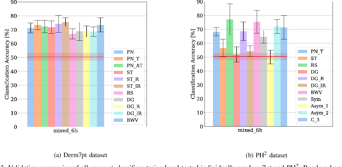 Figure 3 for On Interpretability of Deep Learning based Skin Lesion Classifiers using Concept Activation Vectors