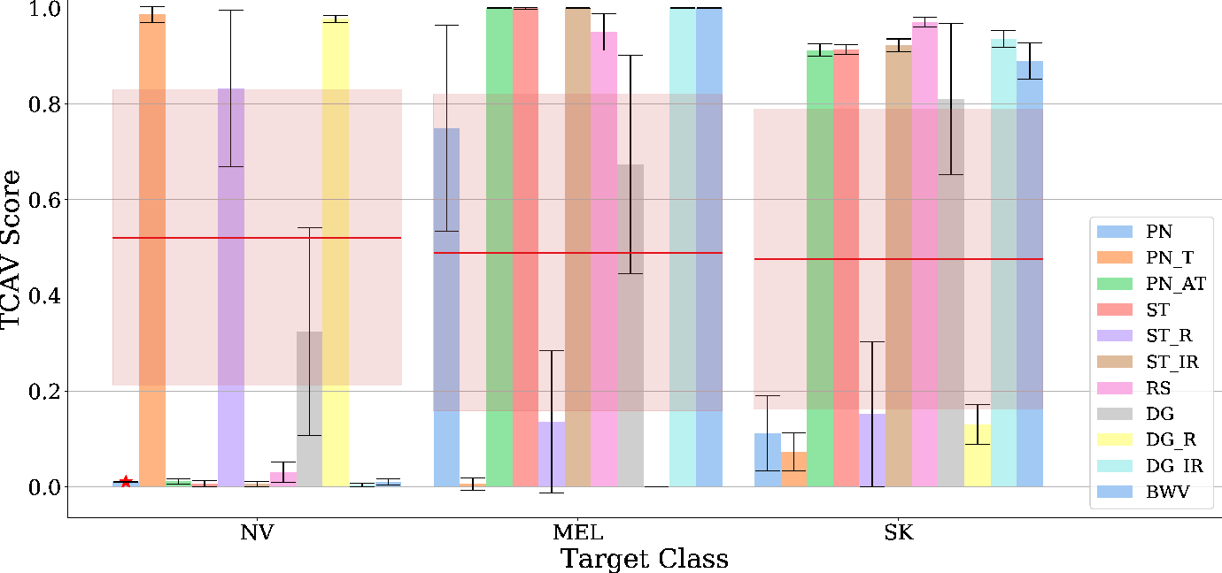 Figure 4 for On Interpretability of Deep Learning based Skin Lesion Classifiers using Concept Activation Vectors