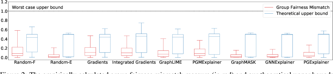 Figure 3 for Towards a Rigorous Theoretical Analysis and Evaluation of GNN Explanations