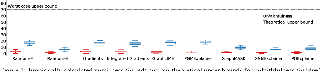 Figure 1 for Towards a Rigorous Theoretical Analysis and Evaluation of GNN Explanations