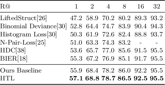 Figure 4 for Deep Metric Learning with Hierarchical Triplet Loss