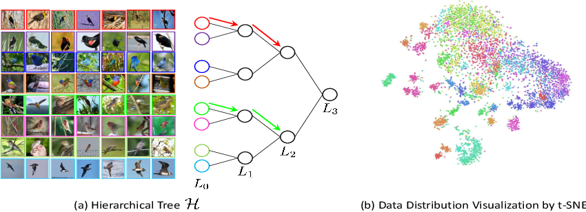 Figure 3 for Deep Metric Learning with Hierarchical Triplet Loss