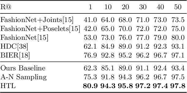 Figure 2 for Deep Metric Learning with Hierarchical Triplet Loss