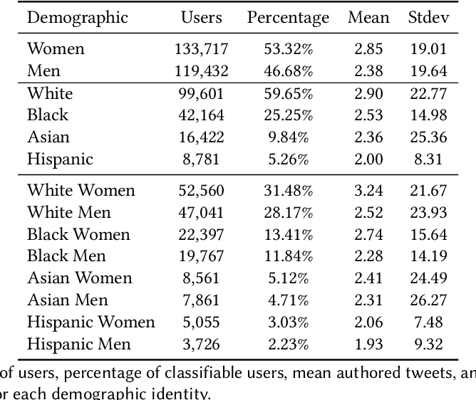 Figure 1 for Demographic Representation and Collective Storytelling in the Me Too Twitter Hashtag Activism Movement