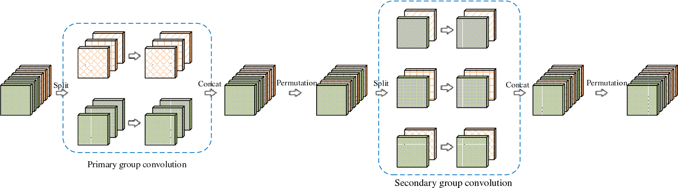 Figure 1 for Interleaved Group Convolutions for Deep Neural Networks