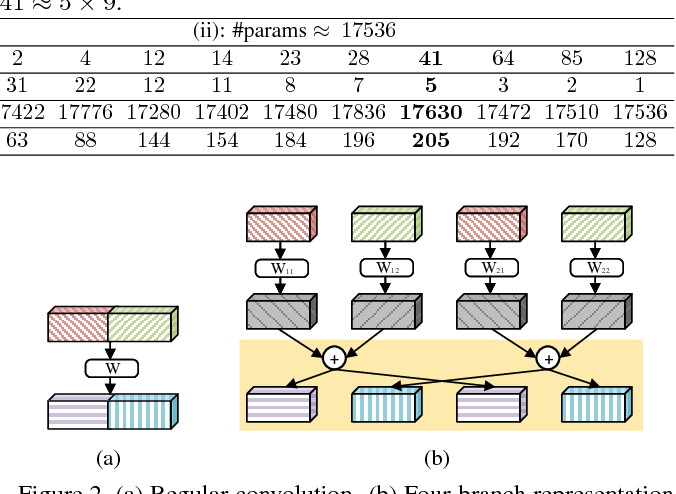 Figure 3 for Interleaved Group Convolutions for Deep Neural Networks