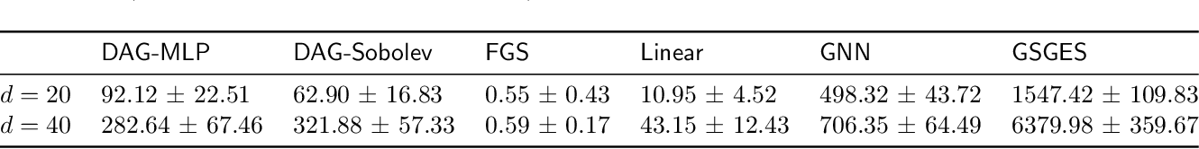 Figure 2 for Learning Sparse Nonparametric DAGs
