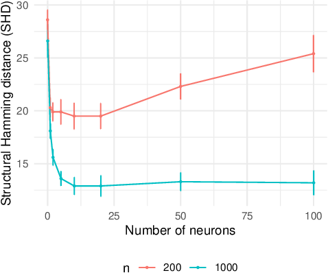 Figure 3 for Learning Sparse Nonparametric DAGs