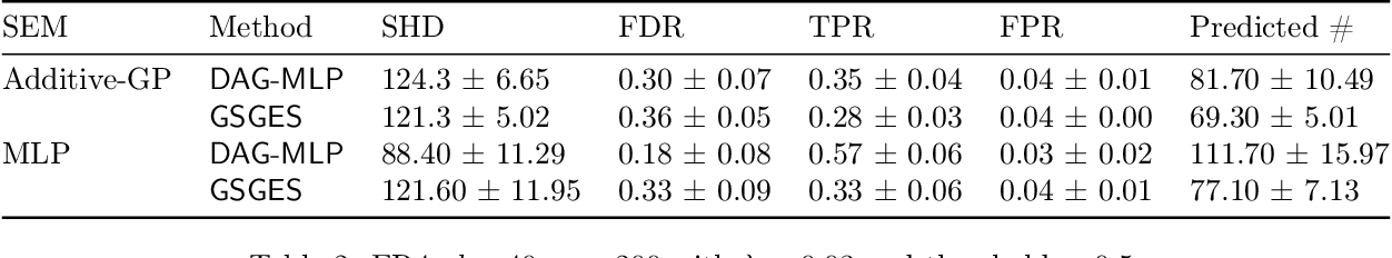 Figure 4 for Learning Sparse Nonparametric DAGs