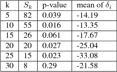 PDF] Thompson Sampling for Dynamic Pricing - Semantic Scholar
