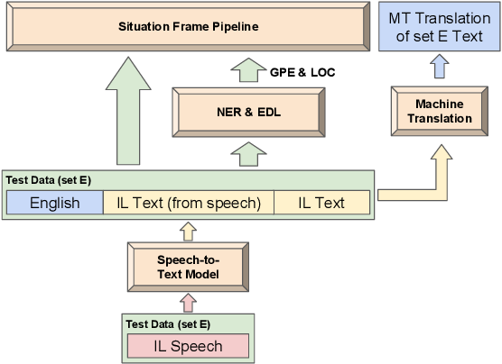 Figure 1 for The ARIEL-CMU Systems for LoReHLT18