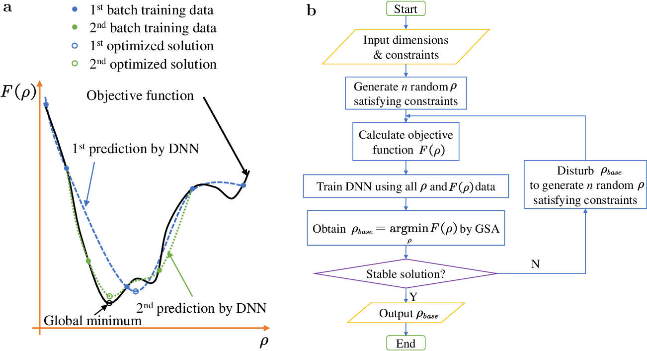 Figure 1 for Deep-Learning-Enabled Simulated Annealing for Topology Optimization