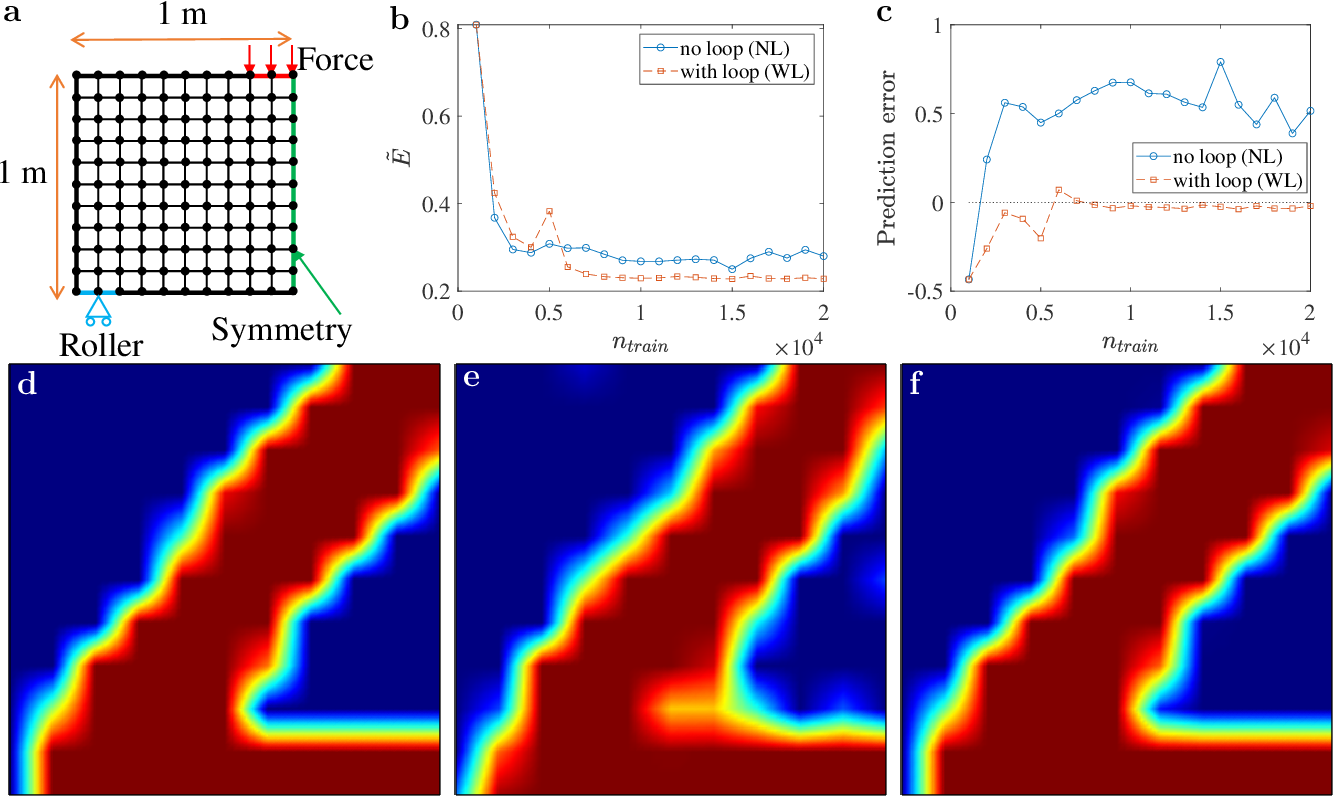 Figure 3 for Deep-Learning-Enabled Simulated Annealing for Topology Optimization