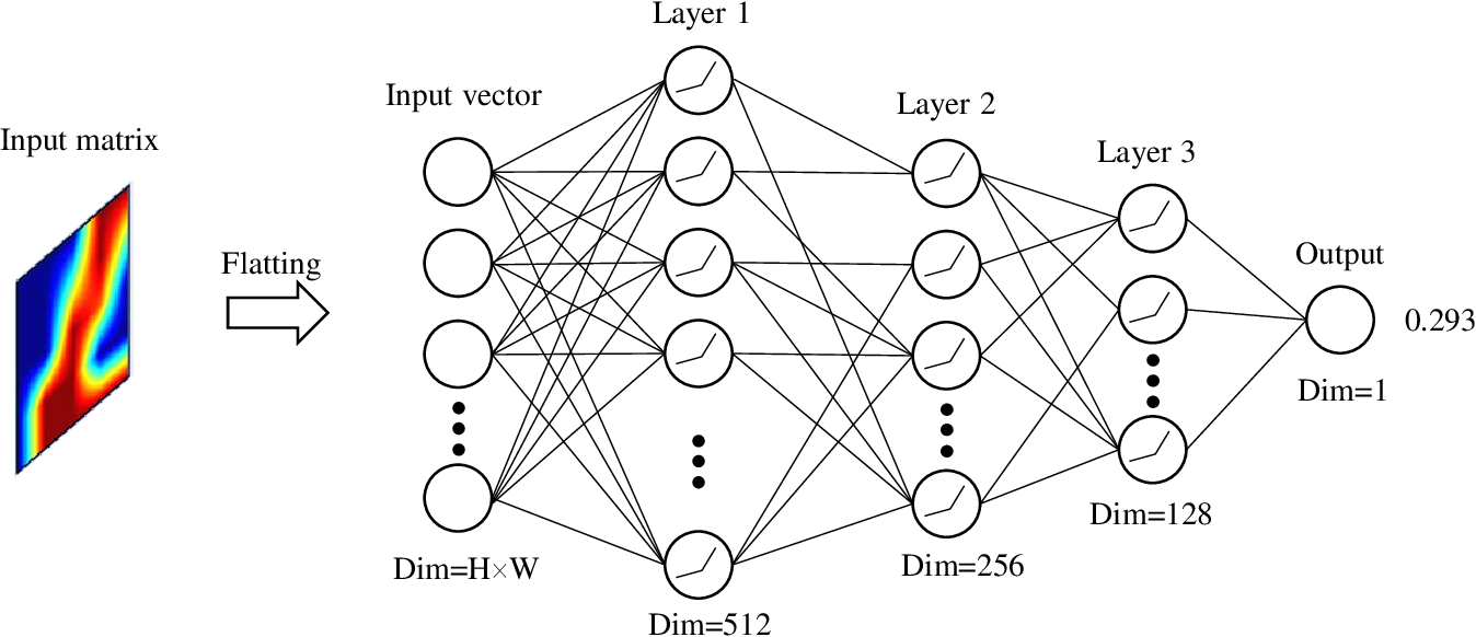 Figure 4 for Deep-Learning-Enabled Simulated Annealing for Topology Optimization
