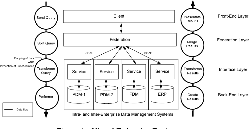 Federative Factory Data Management An Approach Based Upon