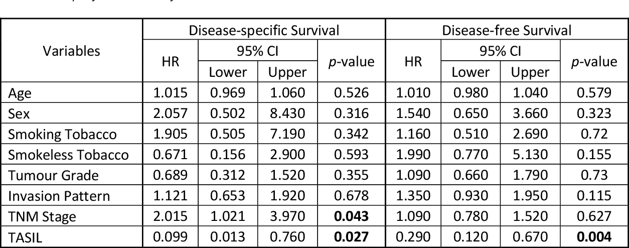 Figure 2 for A digital score of tumour-associated stroma infiltrating lymphocytes predicts survival in head and neck squamous cell carcinoma