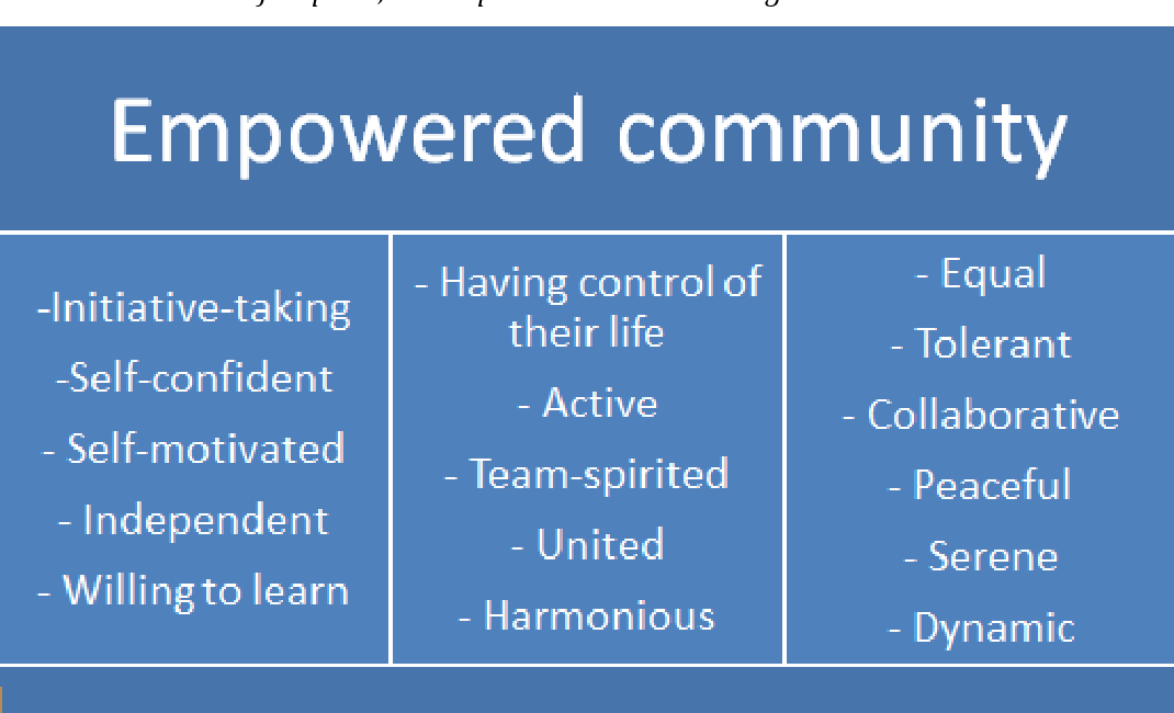 Image result for power of community empowerment