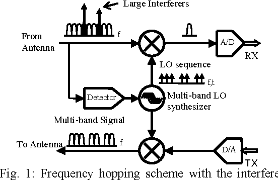 a rapid interference detector for ultra wideband radio systems inRadio Signal Interference Detector Circuit #5