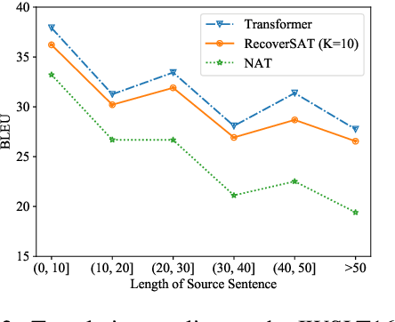 Figure 4 for Learning to Recover from Multi-Modality Errors for Non-Autoregressive Neural Machine Translation