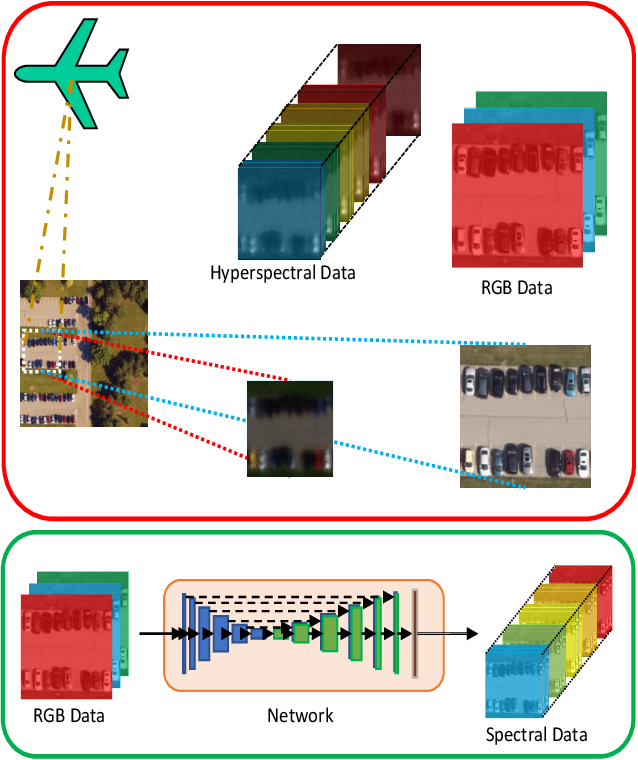 Figure 1 for Aerial Spectral Super-Resolution using Conditional Adversarial Networks