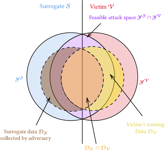 Figure 2 for Adversarial Transfer Attacks With Unknown Data and Class Overlap